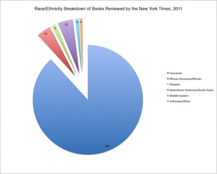 A pie chart showing the race/ethnic breakdown of books reviewed by the New York Times in 2011. 65% were by Caucasian authors.