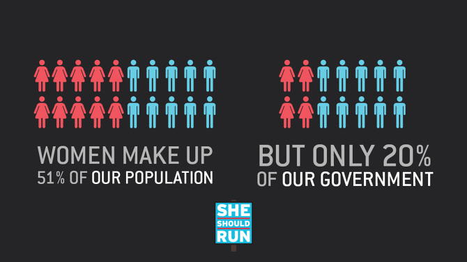 Infographic showing women make up 51% of our population but only 20% of our government