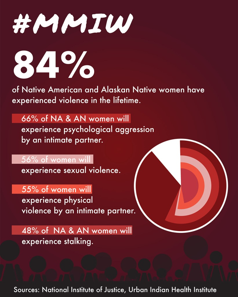 Info graphic of statistics on Missing and Murdered Indigenous Women by the Urban Health Institute that says #MMIW 84% of Native American and Alaskan Native women will experience psychological aggression by an intimate partner. 56% of women will experience sexual violence. 55% of women will experience physical violence by an intimate partner. 48% of NA & AN women will experience stalking.